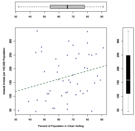 Scatter Plot with Two Box Plots