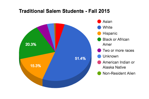 Pie Graph Breakdown of ethnicity of Traditional Salem Students
